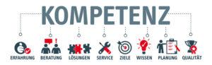 Vertrieb, Training, Jahresgespräche, Key Account Management, Key Account Manager, Vorbereitung, Jahresgesprächsvorbereitung