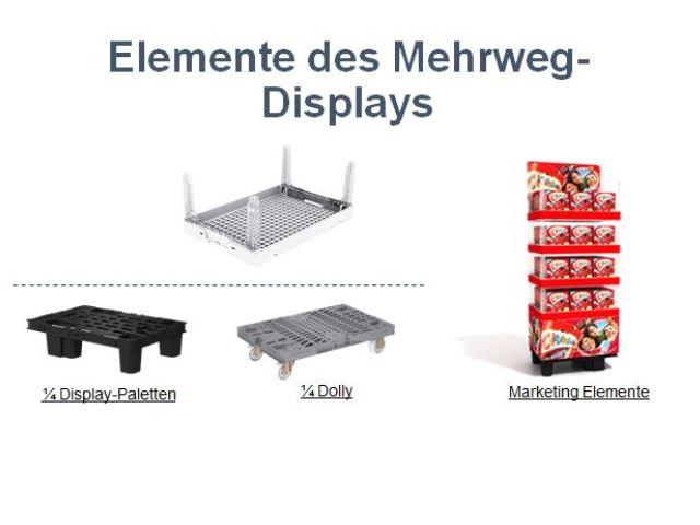 Neue Mehrweg-Lösung für Verkaufs-Displays