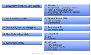 Teams, crossfunktionale Teams, crossfunktional, Zusammenarbeit, Führen, Führen von Teams, Konflikte lösen, Zusammensetzung von Teams