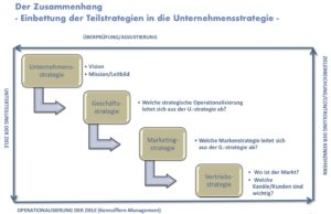 Unternehmensstrategie, Strategien, Strategie, Vertriebsstrategie
