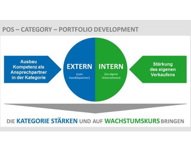 Category Management heute noch erfolgreich betreiben?
