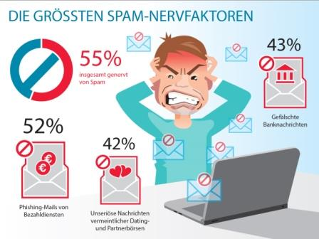Spam-Nervfaktoren