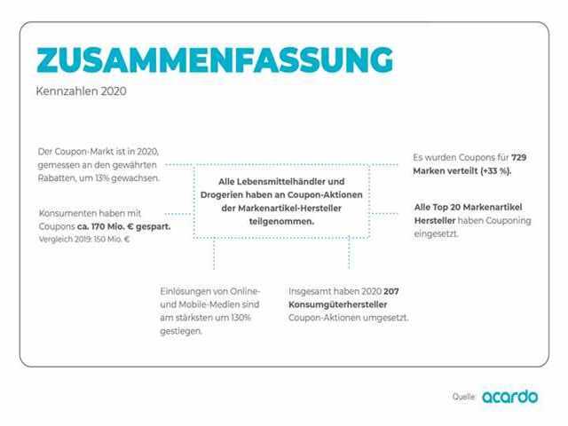 Wie sich der Coupon-Markt in Deutschland entwickelt